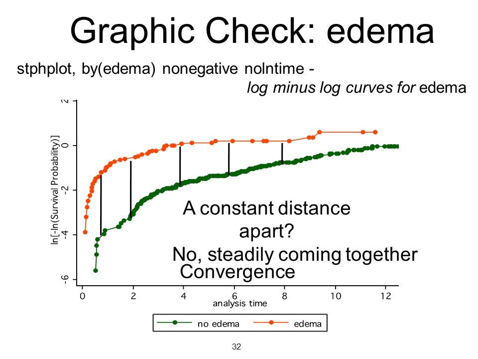 Graphic Check: edema A constant distance apart.