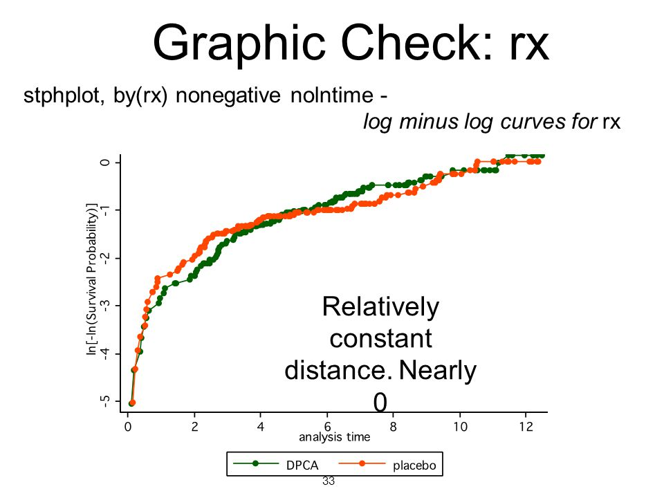 Graphic Check: rx Relatively constant distance.