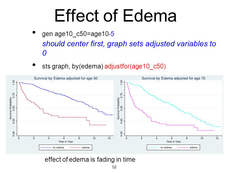 gen age10_c50=age10-5 should center first, graph sets adjusted variables to 0 sts graph, by(edema) adjustfor(age10_c50) Effect of Edema 52 effect of edema is fading in time