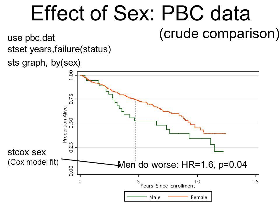 use pbc.dat stset years,failure(status) sts graph, by(sex) stcox sex (Cox model fit) Effect of Sex: PBC data (crude comparison) Men do worse: HR=1.6, p=0.04