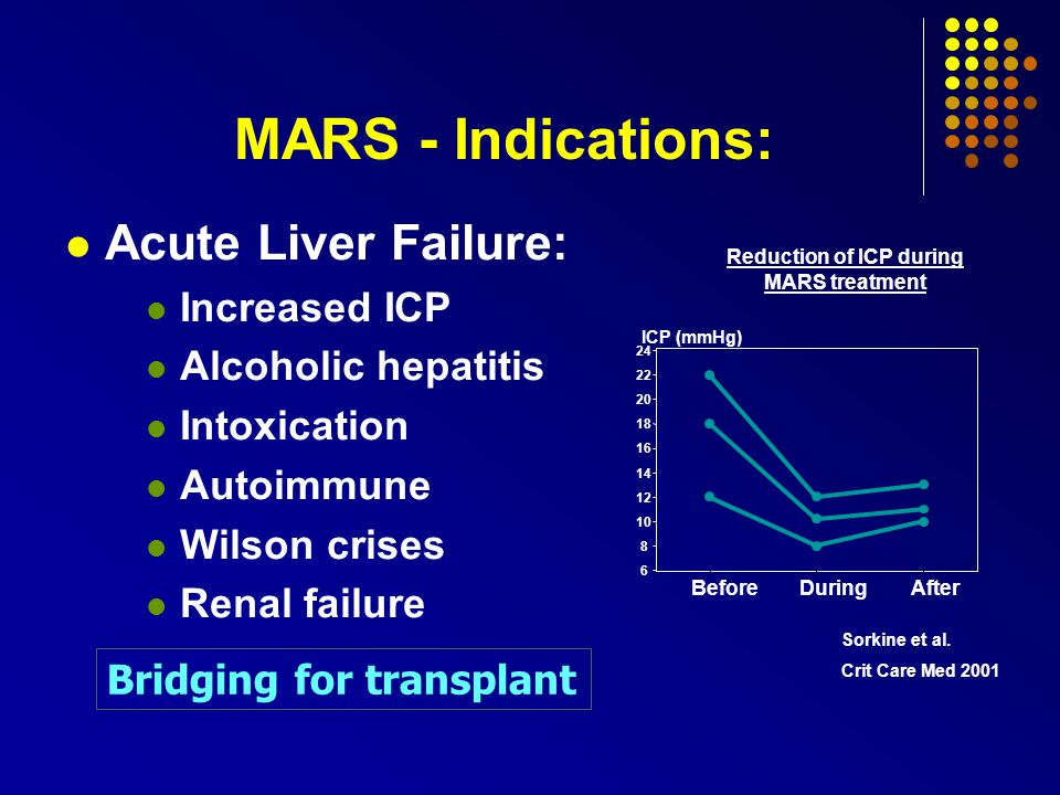MARS - Indications: Bridging for transplant Acute Liver Failure: Increased ICP Alcoholic hepatitis Intoxication Autoimmune Wilson crises Renal failure BeforeDuringAfter 6 8 10 12 14 16 18 20 22 24 ICP (mmHg) Reduction of ICP during MARS treatment Sorkine et al.