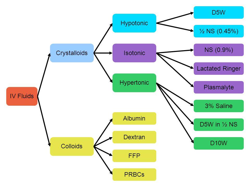 IV Fluids Crystalloids Colloids PRBCs Albumin Dextran FFP D5W Hypotonic Hypertonic Isotonic ½ NS½ NS (0.45%) Lactated Ringer NS (0.9%) Plasmalyte D5W in ½ NS D10W 3% Saline