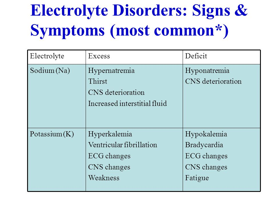 Electrolyte Disorders: Signs & Symptoms (most common*)‏ Hypokalemia Bradycardia ECG changes CNS changes Fatigue Hyperkalemia Ventricular fibrillation