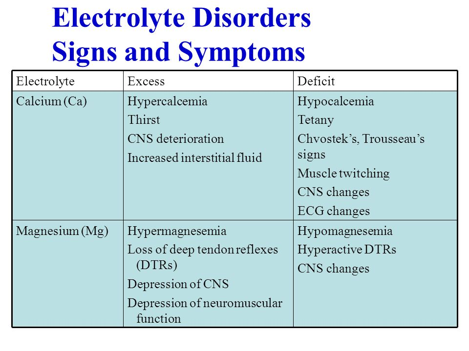 Electrolyte Disorders Signs and Symptoms Hypomagnesemia Hyperactive DTRs CNS changes Hypermagnesemia Loss of deep tendon reflexes (DTRs)‏ Depression o