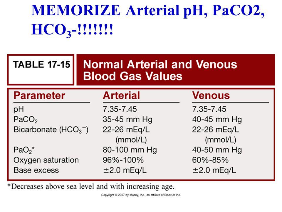 MEMORIZE Arterial pH, PaCO2, HCO 3 -!!!!!!!