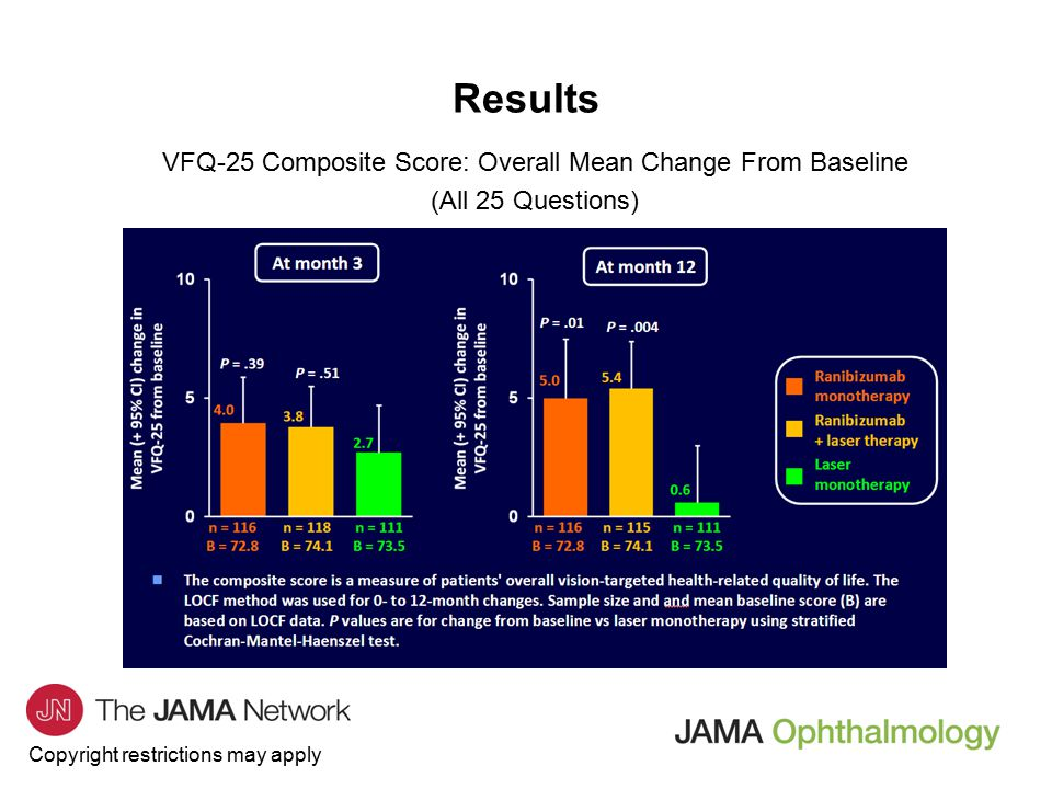 Copyright restrictions may apply Results VFQ-25 General Vision Score: Mean Change From Baseline