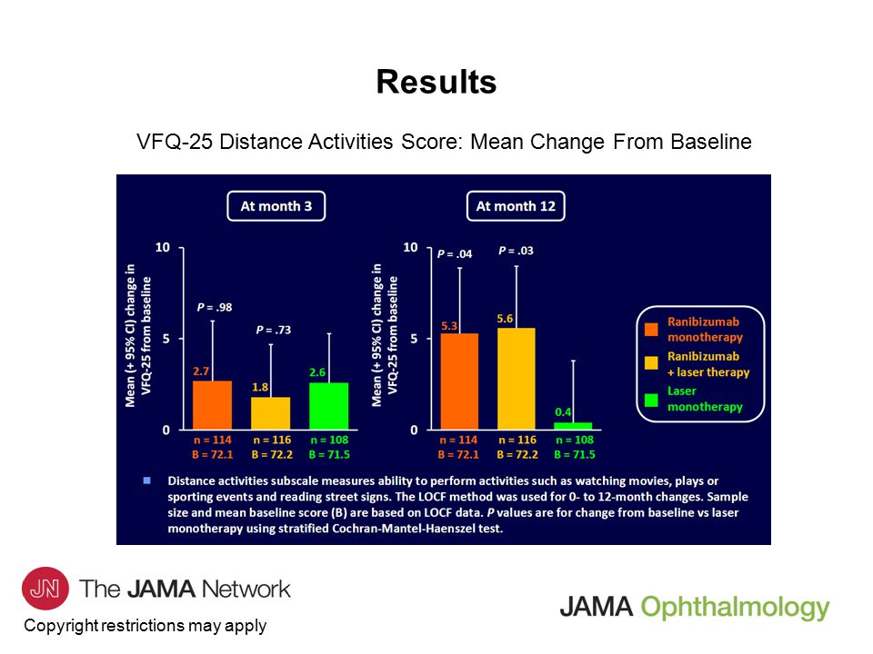 Copyright restrictions may apply Results VFQ-25 Distance Activities Score: Mean Change From Baseline