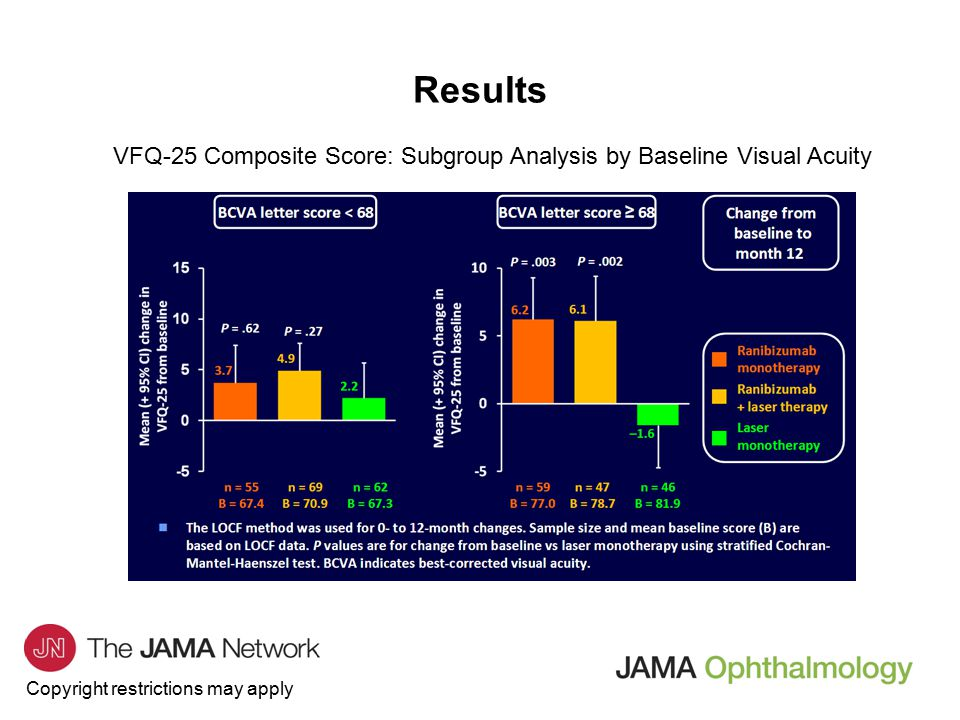 Copyright restrictions may apply Results VFQ-25 Composite Score: Subgroup Analysis by Baseline Central Retinal Thickness