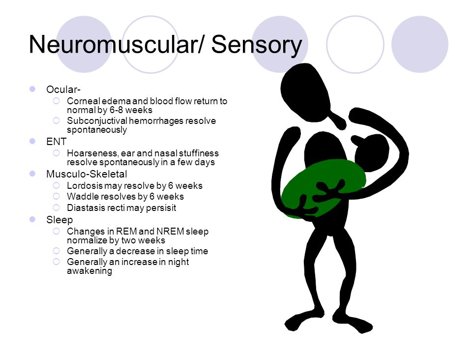 Neuromuscular/ Sensory Ocular-  Corneal edema and blood flow return to normal by 6-8 weeks  Subconjuctival hemorrhages resolve spontaneously ENT  Hoarseness, ear and nasal stuffiness resolve spontaneously in a few days Musculo-Skeletal  Lordosis may resolve by 6 weeks  Waddle resolves by 6 weeks  Diastasis recti may persisit Sleep  Changes in REM and NREM sleep normalize by two weeks  Generally a decrease in sleep time  Generally an increase in night awakening
