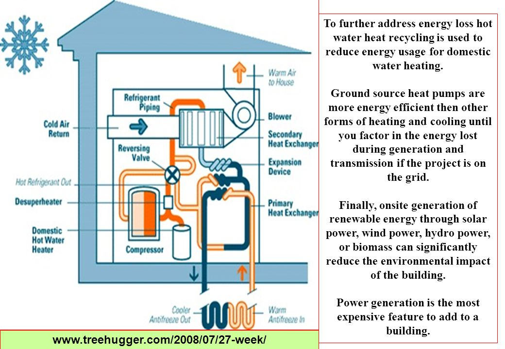 To further address energy loss hot water heat recycling is used to reduce energy usage for domestic water heating. Ground source heat pumps are more e