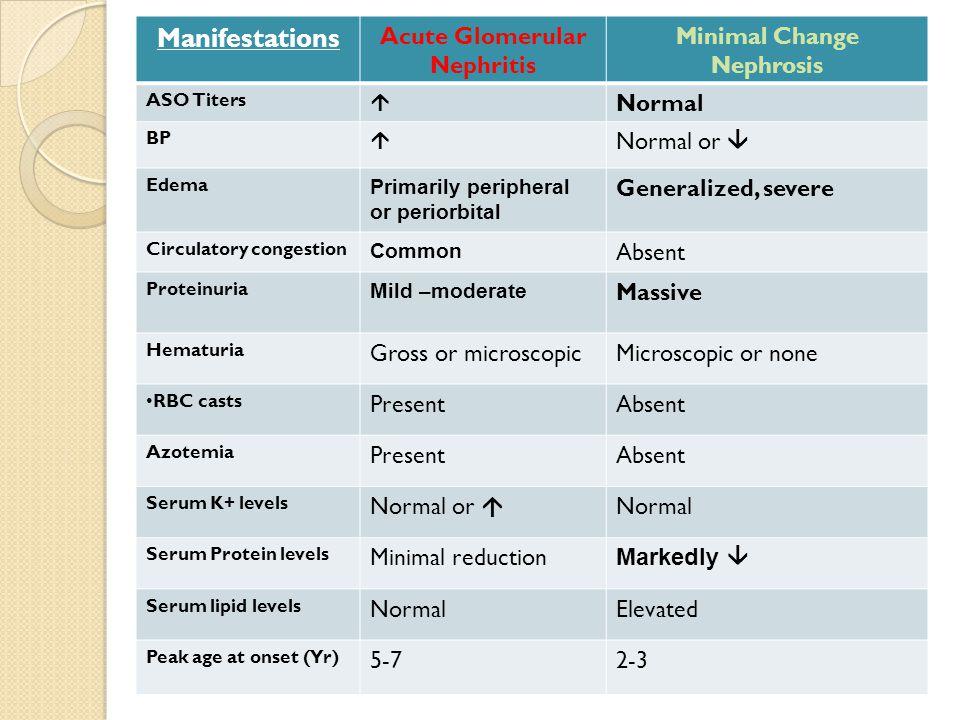 Manifestations Acute Glomerular Nephritis Minimal Change Nephrosis ASO Titers  Normal BP  Normal or  Edema Primarily peripheral or periorbital Gene