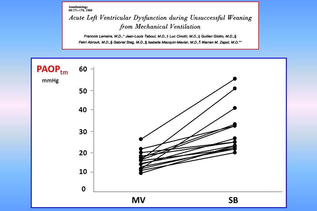 PAOPSystolic Arterial Pressure mmHg SBT start MVSBT end SBT start MVSBT end Control day
