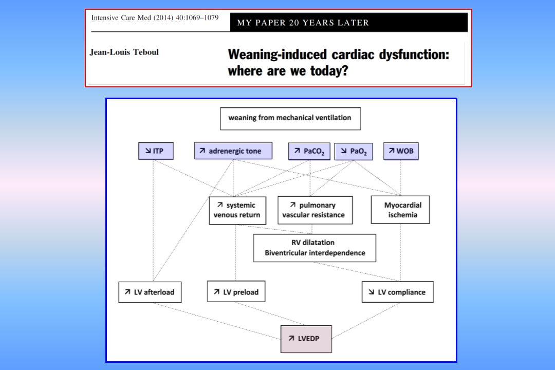 or E A E' A' determinants LV relaxation LV filling pressure determinantLV relaxation reflects LV filling pressure E E'