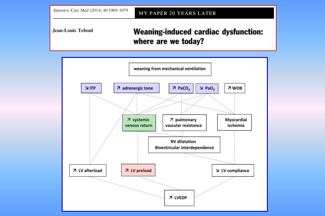 LV end diastolic volume LV end diastolic pressure A B C D