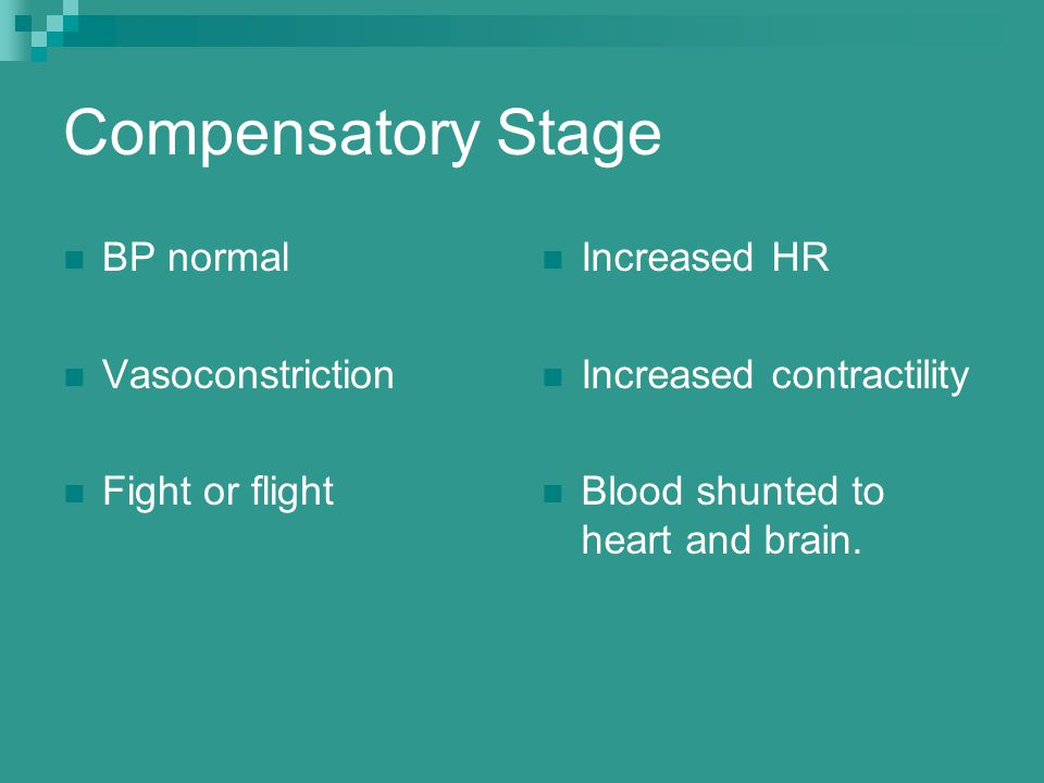 Compensatory Stage BP normal Vasoconstriction Fight or flight Increased HR Increased contractility Blood shunted to heart and brain.
