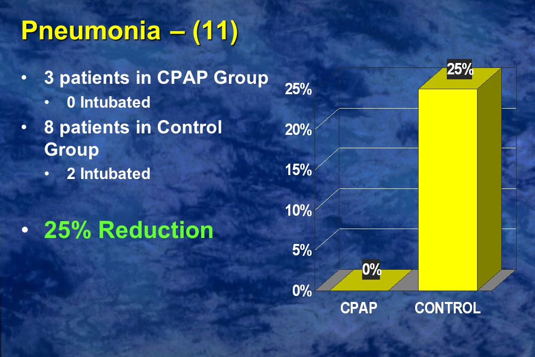 Pneumonia – (11) 3 patients in CPAP Group 0 Intubated 8 patients in Control Group 2 Intubated 25% Reduction