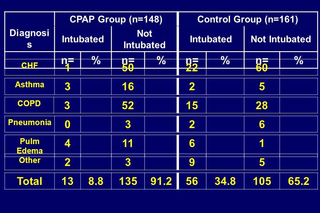 Diagnosi s CPAP Group (n=148)Control Group (n=161) Intubated Not Intubated IntubatedNot Intubated n=% % % % Total138.813591.25634.810565.2 Other 2395 Pulm Edema 41161 Pneumonia 0326 COPD 3521528 Asthma 31625 CHF 1502260