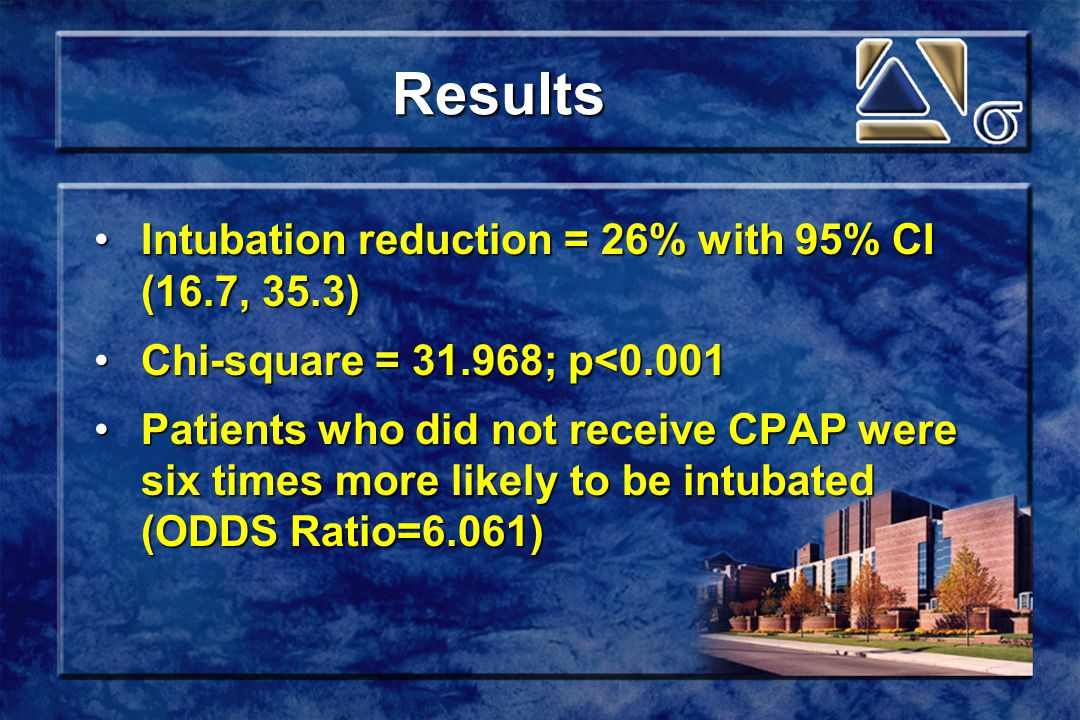 Results Intubation reduction = 26% with 95% CI (16.7, 35.3)Intubation reduction = 26% with 95% CI (16.7, 35.3) Chi-square = 31.968; p<0.001Chi-square = 31.968; p<0.001 Patients who did not receive CPAP were six times more likely to be intubated (ODDS Ratio=6.061)Patients who did not receive CPAP were six times more likely to be intubated (ODDS Ratio=6.061)