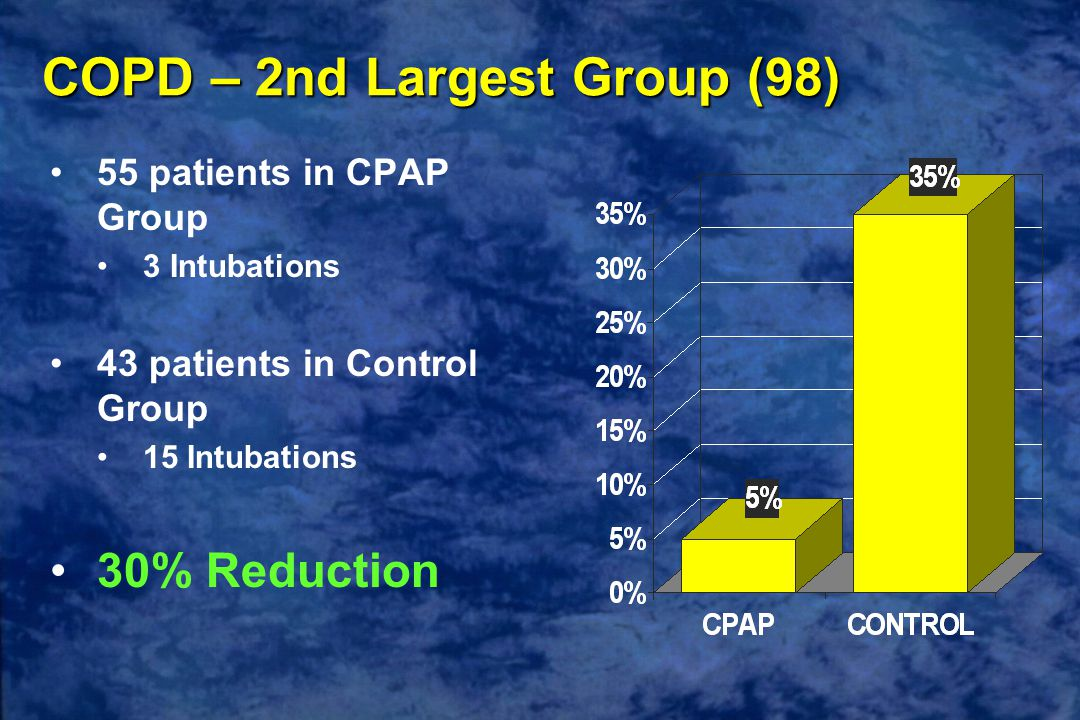 COPD – 2nd Largest Group (98) 55 patients in CPAP Group 3 Intubations 43 patients in Control Group 15 Intubations 30% Reduction