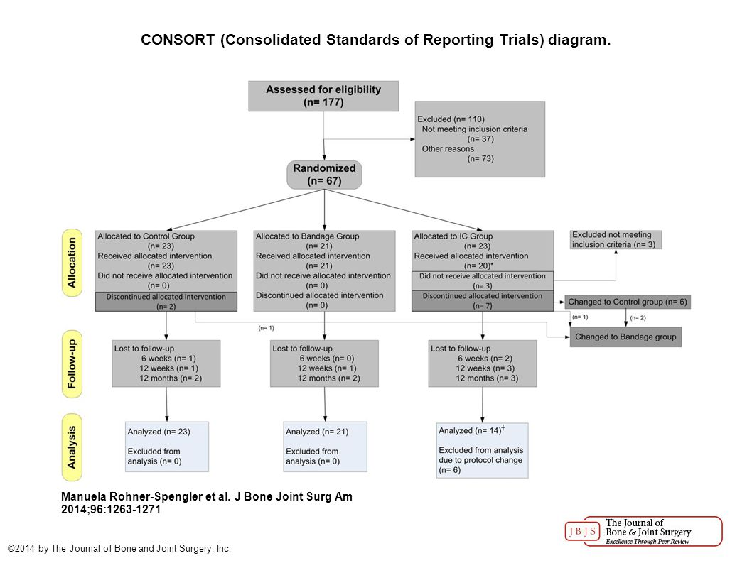 CONSORT (Consolidated Standards of Reporting Trials) diagram. Manuela Rohner-Spengler et al. J Bone Joint Surg Am 2014;96:1263-1271 ©2014 by The Journ