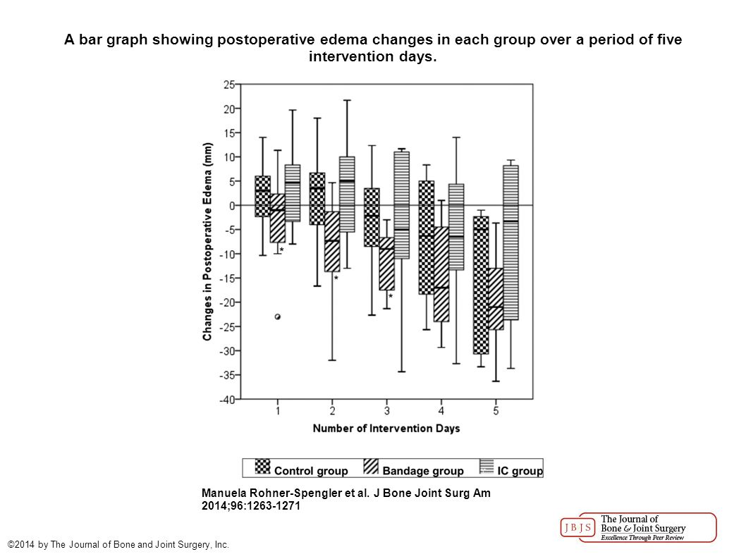 A bar graph showing postoperative edema changes in each group over a period of five intervention days. Manuela Rohner-Spengler et al. J Bone Joint Sur