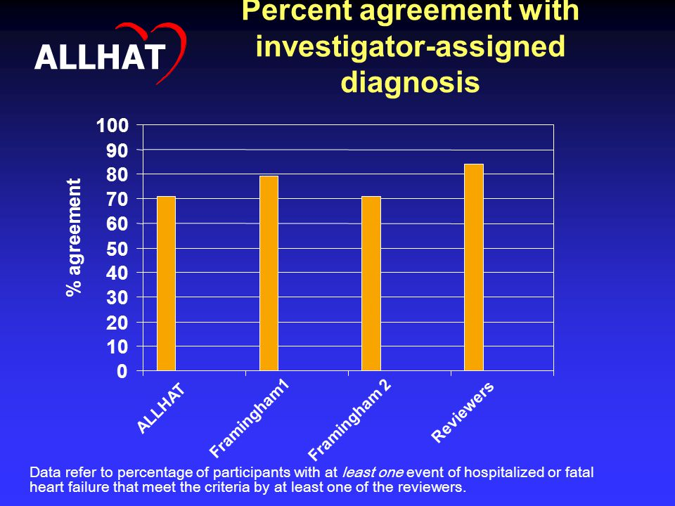 Percent agreement with investigator-assigned diagnosis Data refer to percentage of participants with at least one event of hospitalized or fatal heart