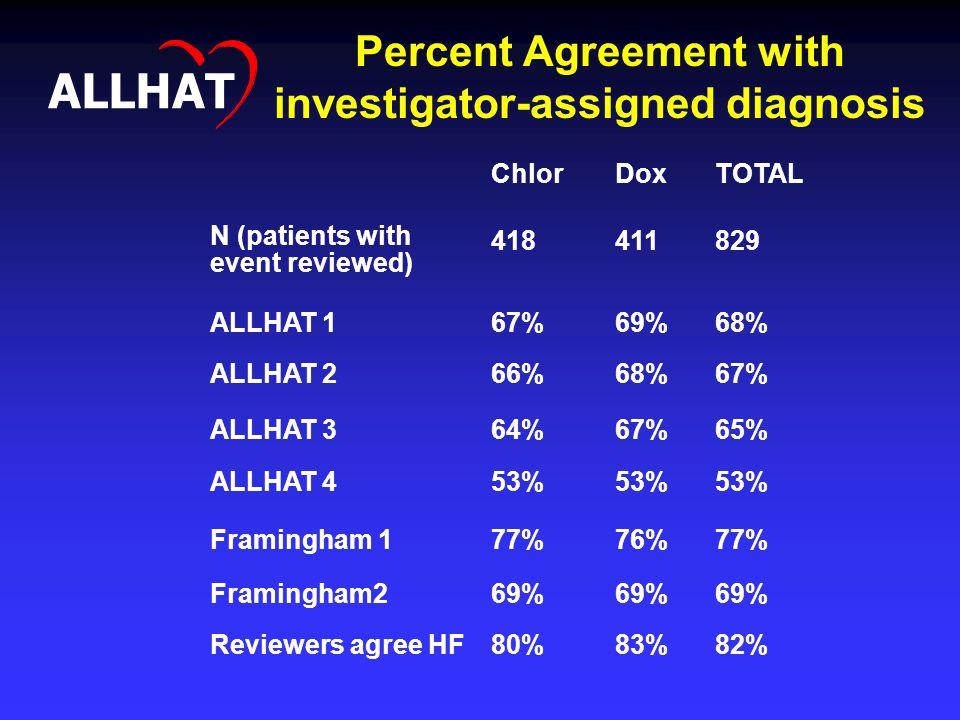 Percent Agreement with investigator-assigned diagnosis ALLHAT ChlorDoxTOTAL N (patients with event reviewed) 418411829 ALLHAT 167%69%68% ALLHAT 266%68