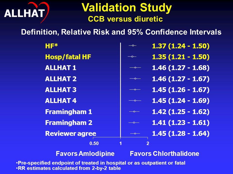 HF*1.37 (1.24 - 1.50) Hosp/fatal HF1.35 (1.21 - 1.50) ALLHAT 11.46 (1.27 - 1.68) ALLHAT 21.46 (1.27 - 1.67) ALLHAT 31.45 (1.26 - 1.67) ALLHAT 41.45 (1