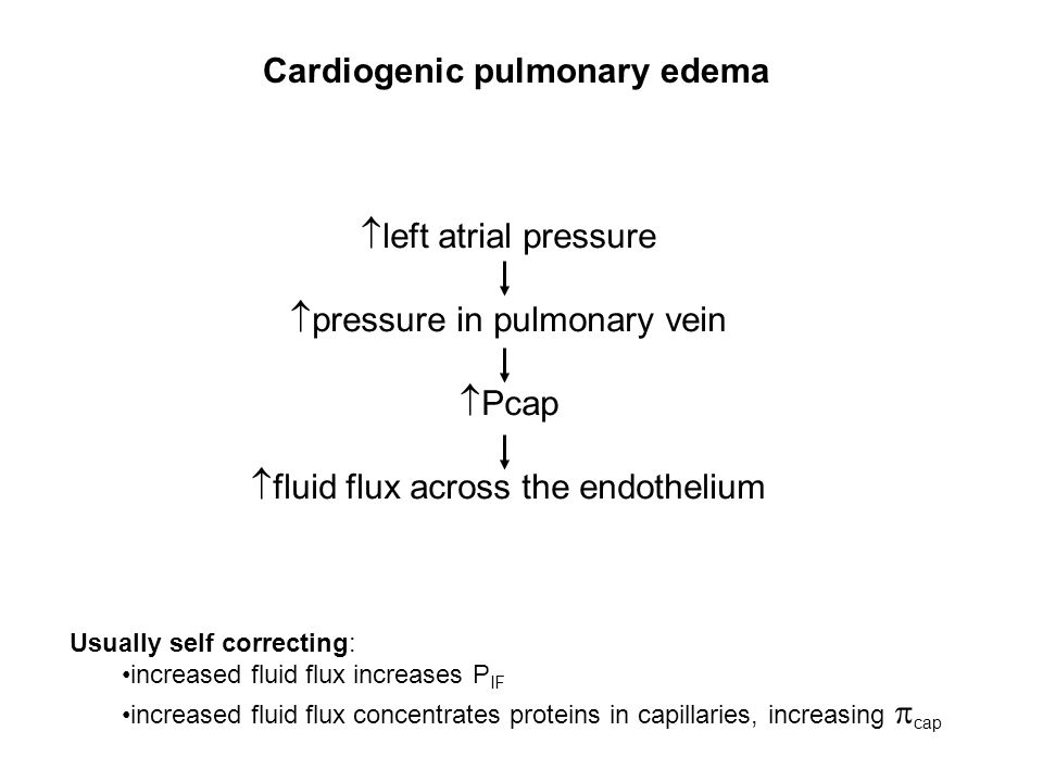  left atrial pressure  pressure in pulmonary vein  Pcap  fluid flux across the endothelium Cardiogenic pulmonary edema Usually self correcting: in