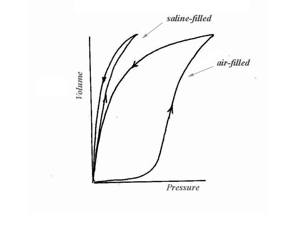 How does obesity impact: 1)Pulmonary mechanics 2)Pattern of breathing 3)Blood gases 4)Pulmonary disease