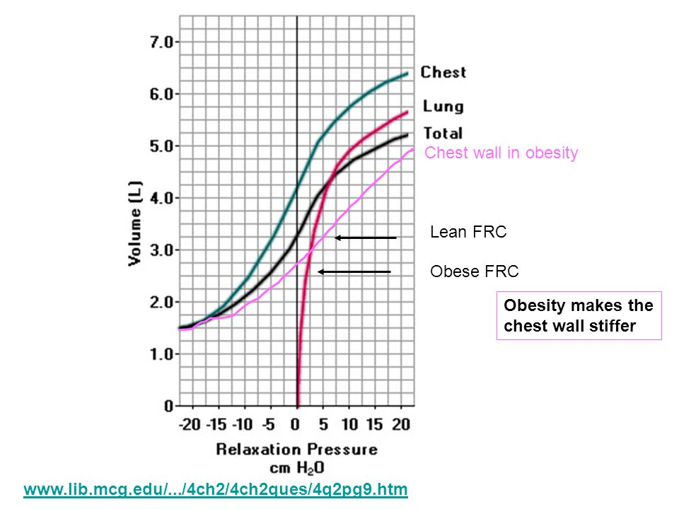 Obesity makes the chest wall stiffer Obese FRC Chest wall in obesity Lean FRC