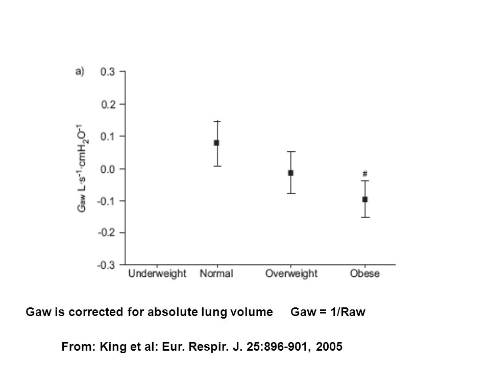 From: King et al: Eur. Respir. J. 25:896-901, 2005 Gaw is corrected for absolute lung volume Gaw = 1/Raw