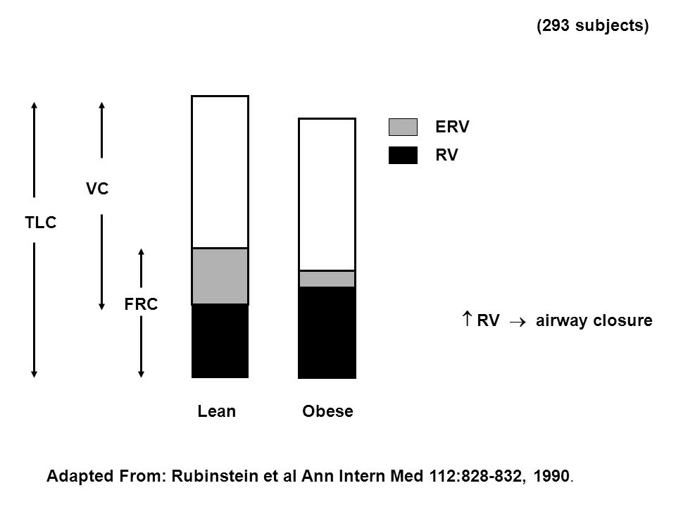 Lean Obese FRC TLC ERV RV Adapted From: Rubinstein et al Ann Intern Med 112:828-832, 1990. (293 subjects)  RV  airway closure VC