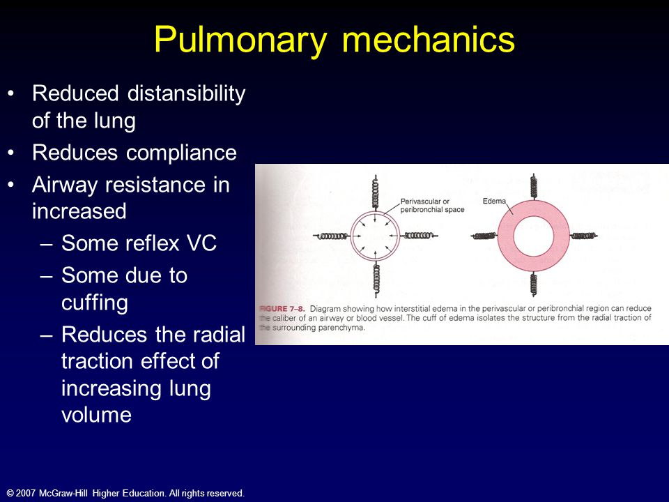 © 2007 McGraw-Hill Higher Education. All rights reserved. Pulmonary mechanics Reduced distansibility of the lung Reduces compliance Airway resistance