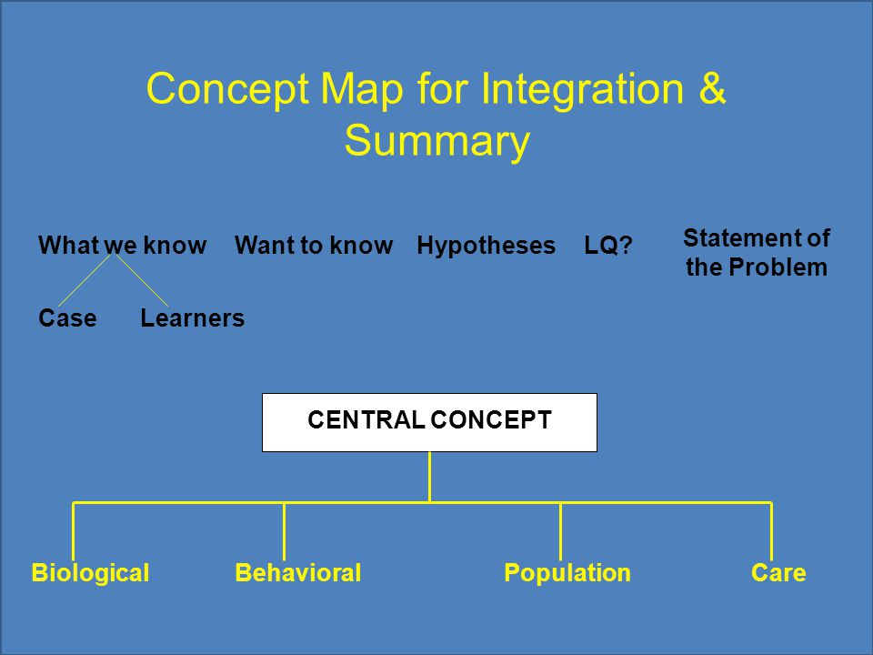 Concept Map for Integration & Summary What we knowWant to knowHypothesesLQ? Statement of the Problem CaseLearners CENTRAL CONCEPT BiologicalBehavioral