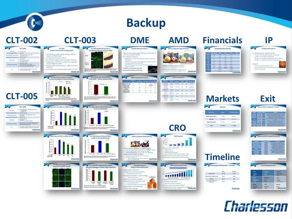 Backup CLT-003 CRO Exit AMDDMECLT-002 CLT-005 IPFinancials Markets Timeline