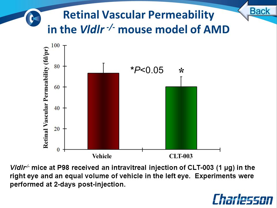 *P<0.05 Retinal Vascular Permeability in the Vldlr -/- mouse model of AMD Vldlr -/- mice at P98 received an intravitreal injection of CLT-003 (1 µg) in the right eye and an equal volume of vehicle in the left eye.