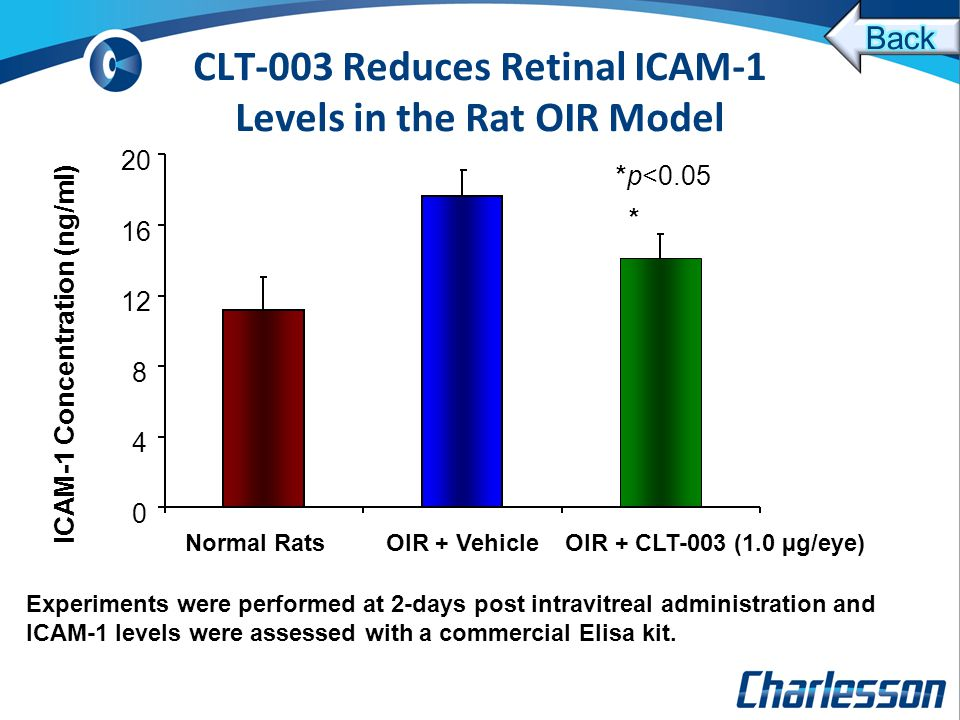 0 4 8 12 16 20 Normal Rats OIR + Vehicle OIR + CLT-003 (1.0 µg/eye) ICAM-1 Concentration (ng/ml) * *p<0.05 CLT-003 Reduces Retinal ICAM-1 Levels in the Rat OIR Model Experiments were performed at 2-days post intravitreal administration and ICAM-1 levels were assessed with a commercial Elisa kit.