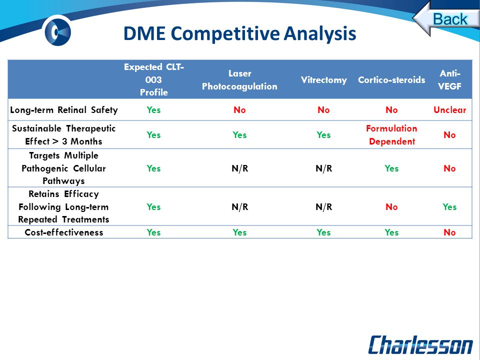 DME Competitive Analysis Expected CLT- 003 Profile Laser Photocoagulation VitrectomyCortico-steroids Anti- VEGF Long-term Retinal SafetyYesNo Unclear Sustainable Therapeutic Effect > 3 Months Yes Formulation Dependent No Targets Multiple Pathogenic Cellular Pathways YesN/R YesNo Retains Efficacy Following Long-term Repeated Treatments YesN/R NoYes Cost-effectivenessYes No