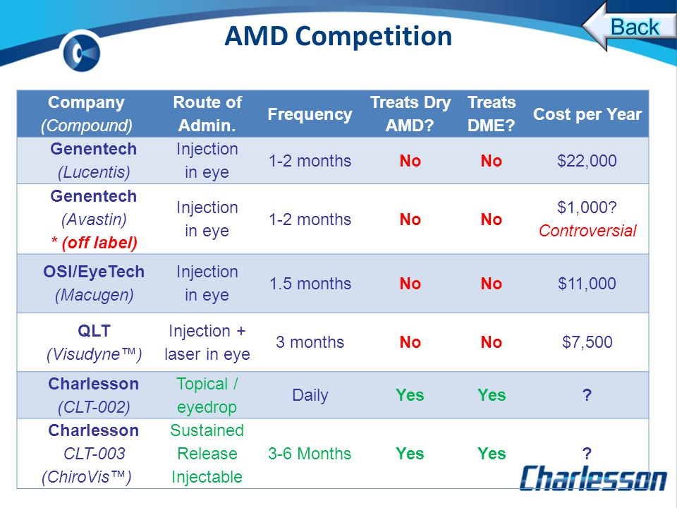 AMD Competition Company (Compound) Route of Admin.