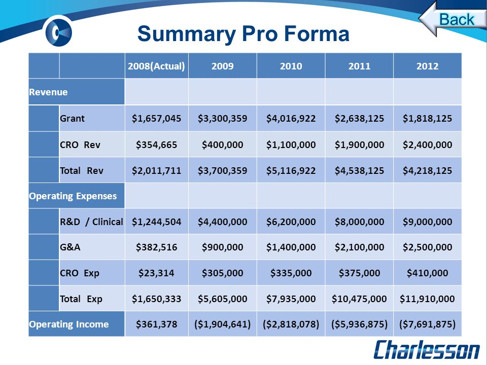 Summary Pro Forma 2008(Actual)2009201020112012 Revenue Grant$1,657,045$3,300,359$4,016,922$2,638,125$1,818,125 CRO Rev$354,665$400,000$1,100,000$1,900,000$2,400,000 Total Rev$2,011,711$3,700,359$5,116,922$4,538,125$4,218,125 Operating Expenses R&D / Clinical$1,244,504$4,400,000$6,200,000$8,000,000$9,000,000 G&A$382,516$900,000$1,400,000$2,100,000$2,500,000 CRO Exp$23,314$305,000$335,000$375,000$410,000 Total Exp$1,650,333$5,605,000$7,935,000$10,475,000$11,910,000 Operating Income$361,378($1,904,641)($2,818,078)($5,936,875)($7,691,875)
