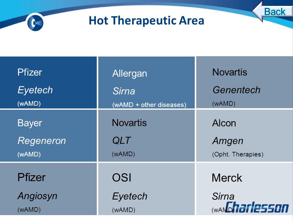 Pfizer Eyetech (wAMD) Novartis Genentech (wAMD) Bayer Regeneron (wAMD) Merck Sirna (wAMD) Novartis QLT (wAMD) Alcon Amgen (Opht.