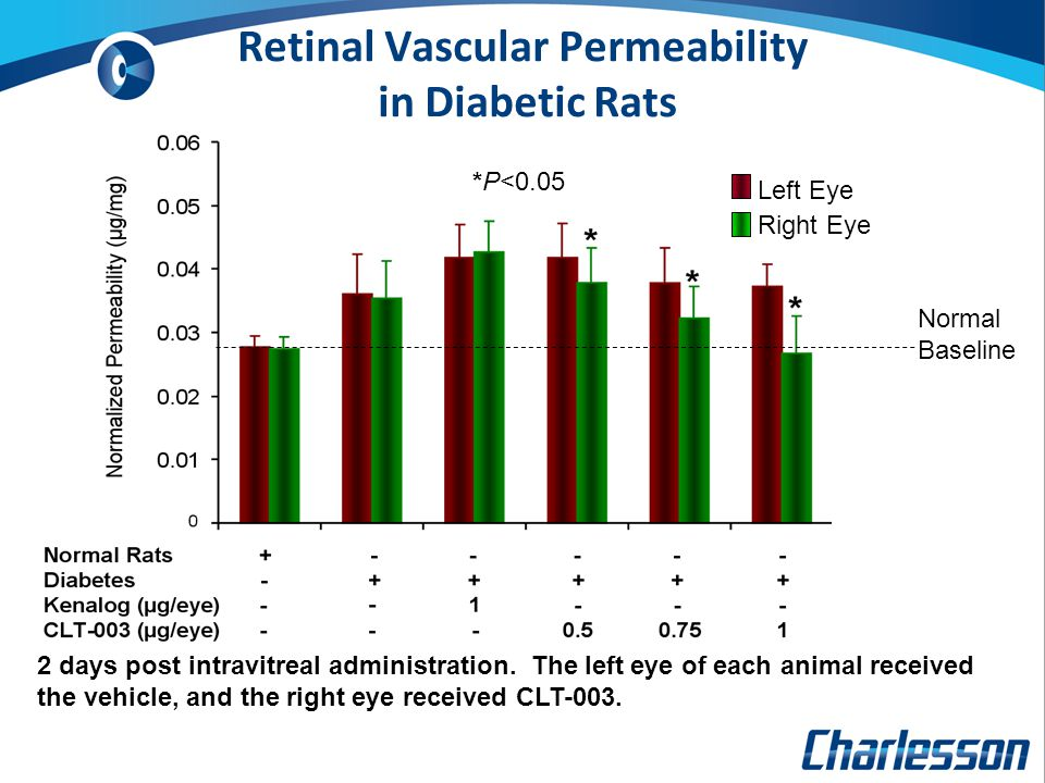 Normal Baseline *P<0.05 Left Eye Right Eye Retinal Vascular Permeability in Diabetic Rats 2 days post intravitreal administration. The left eye of eac