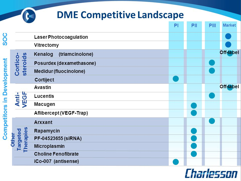 DME Competitive Landscape PIPIIPIII Market Laser Photocoagulation SOC Competitors in Development Kenalog (triamcinolone) Avastin Posurdex (dexamethaso
