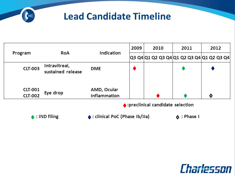 Lead Candidate Timeline ProgramRoAIndication 2009201020112012 Q3Q4Q1Q2Q3Q4Q1Q2Q3Q4Q1Q2Q3Q4 CLT-003 Intravitreal, sustained release DME CLT-001 CLT-002 Eye drop AMD, Ocular Inflammation :preclinical candidate selection : IND filing: clinical PoC (Phase Ib/IIa): Phase I