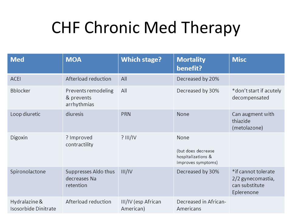 CHF Chronic Med Therapy MedMOAWhich stage?Mortality benefit? Misc ACEIAfterload reductionAllDecreased by 20% BblockerPrevents remodeling & prevents ar