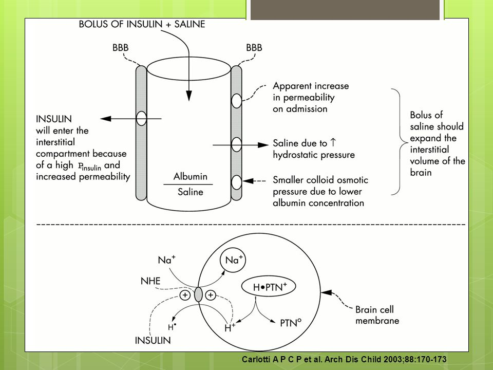 Carlotti A P C P et al. Arch Dis Child 2003;88:170-173