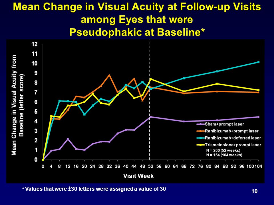 Mean Change in Visual Acuity at Follow-up Visits among Eyes that were Pseudophakic at Baseline* 10 Visit Week * Values that were ±30 letters were assigned a value of 30