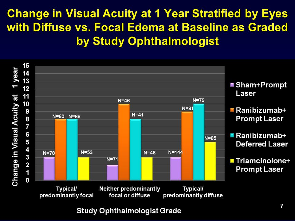 Change in Visual Acuity at 1 Year Stratified by Eyes with Diffuse vs.