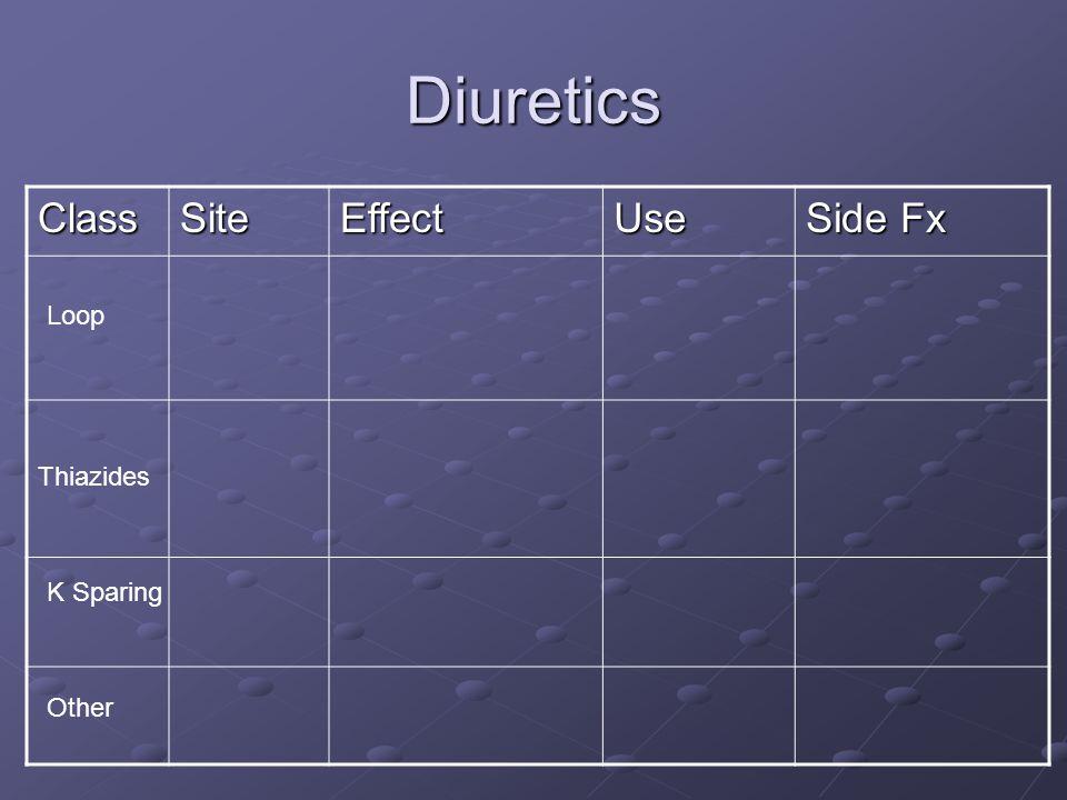 Diuretics ClassSiteEffectUse Side Fx Thiazides Loop K Sparing Other